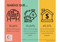 estadisticas de la situacion de las viviendas en costa rica 2019