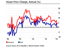 desaceleracion del precio de la vivienda en colombia