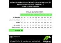 oferta de inmuebles residenciales del mercado secundario en zona norte de valencia del estado carabobo sep 2019 a jul 2020