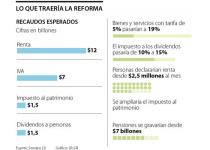 elementos de la reforma tributaria 2021