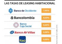 estas son las tasas mas baratas que ofrecen los bancos para la compra de vivienda nueva