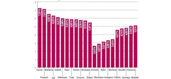 en el 2017 el aumento de los inmuebles fue del 521 en promedio